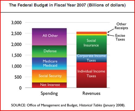 US Federal Budget in 2007