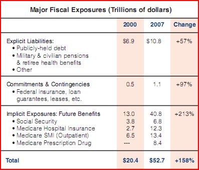 US MAjor Fiscal Exposures